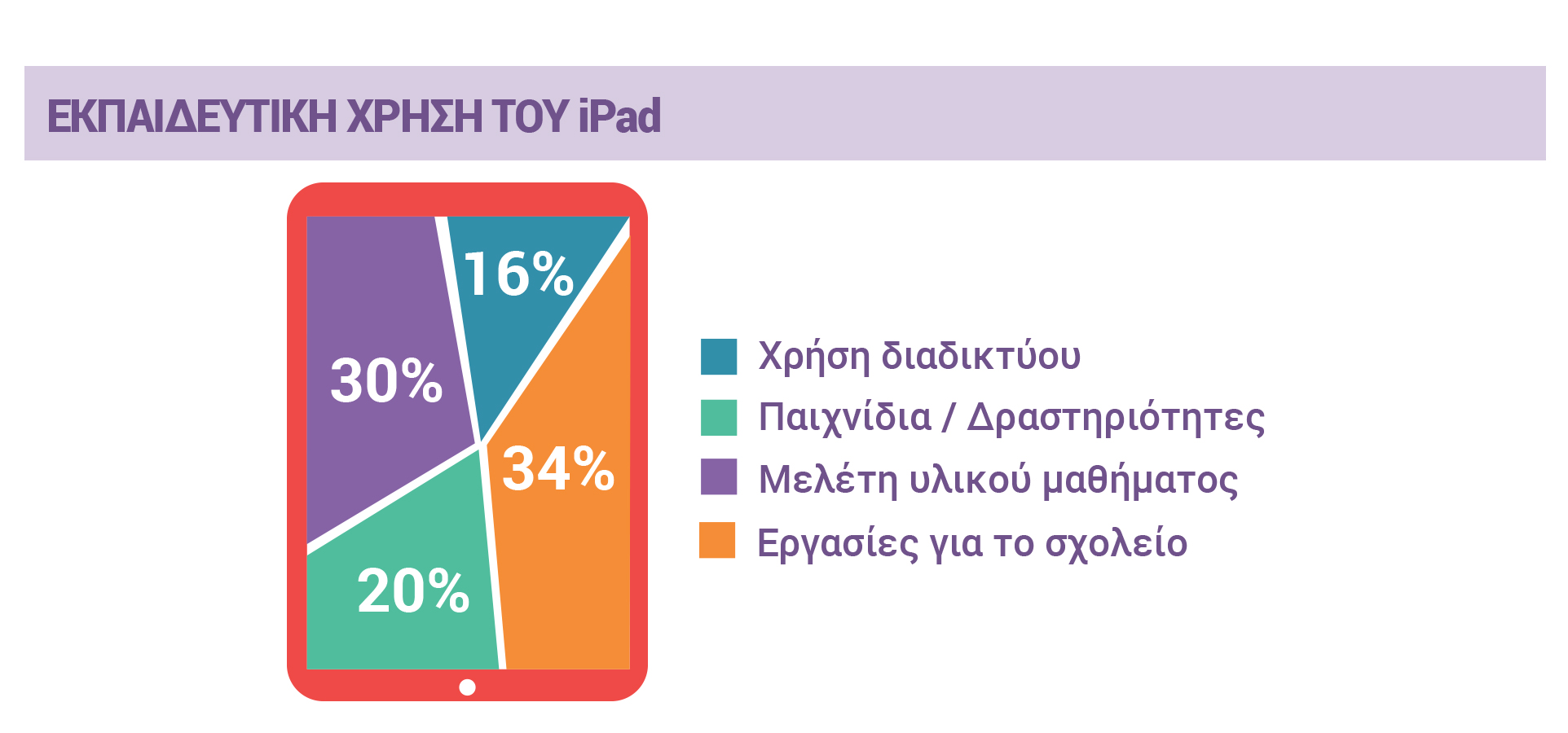 ΕΚΠΑΙΔΕΥΤΙΚΗ ΧΡΗΣΗ ΤΟΥ iPad 16% Χρήση διαδικτύου, 20% Παιχνίδια / Δραστηριότητες, 30% Μελέτη υλικού μαθήματος, 34% Εργασίες για το σχολείο