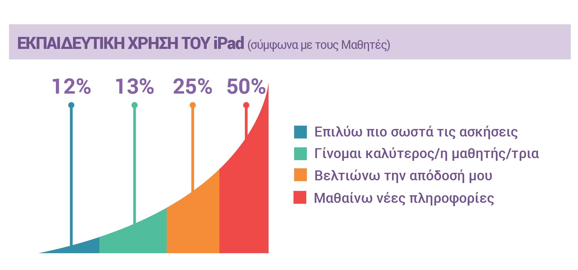 ΕΚΠΑΙΔΕΥΤΙΚΗ ΧΡΗΣΗ ΤΟΥ iPad (σύμφωνα με τους Μαθητές) 12% Επιλύω πιο σωστά τις ασκήσεις, 13% Γίνομαι καλύτερος/η μαθητής/τρια, 25% Βελτιώνω την απόδοσή μου, 50% Μαθαίνω νέες πληροφορίες