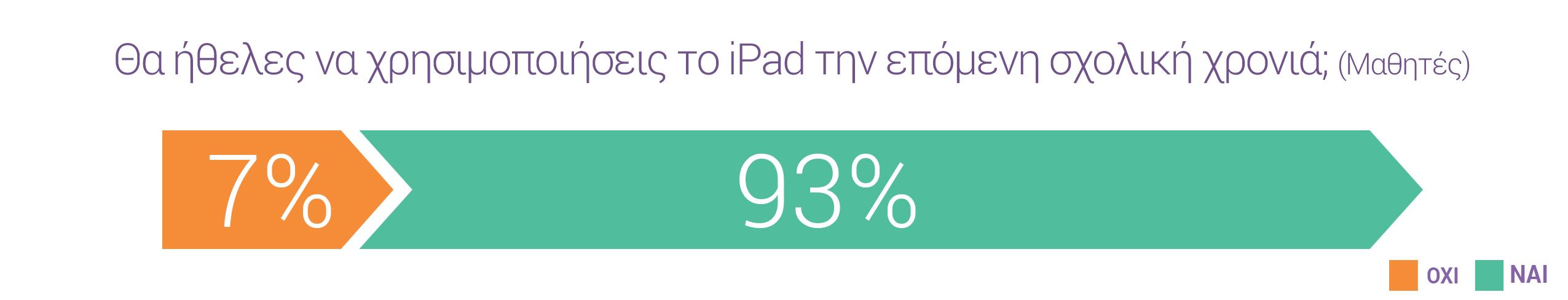 Θα ήθελες να χρησιμοποιήσεις το iPad την επόμενη σχολική χρονιά; (Μαθητές) 7 τοις εκατό όχι & 93 τοις εκατό ναι