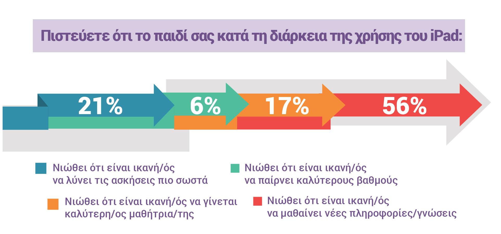 Πιστεύετε ότι το παιδί σας κατά τη διάρκεια της χρήσης του iPad: 21% Νιώθει ότι είναι ικανή/ός να λύνει τις ασκήσεις πιο σωστά, 6% Νιώθει ότι είναι ικανή/ός να παίρνει καλύτερους βαθμούς, 17% Νιώθει ότι είναι ικανή/ός να γίνεται καλύτερη/ος μαθήτρια/της, 56% Νιώθει ότι είναι ικανή/ός να μαθαίνει νέες πληροφορίες/γνώσεις