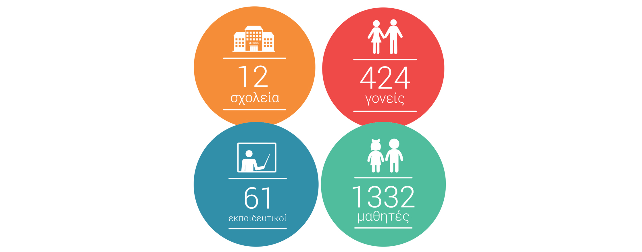 Συμμετέχοντες: 62 τμήματα, 424 γονείς, 53 εκπαιδευτικοί, 1172 μαθητές