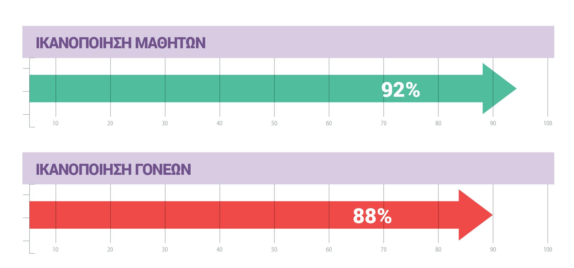 Ικανοποίηση Μαθητών 92 τοις εκατό και ικανοποίηση Γονέων 88 τοις εκατό
