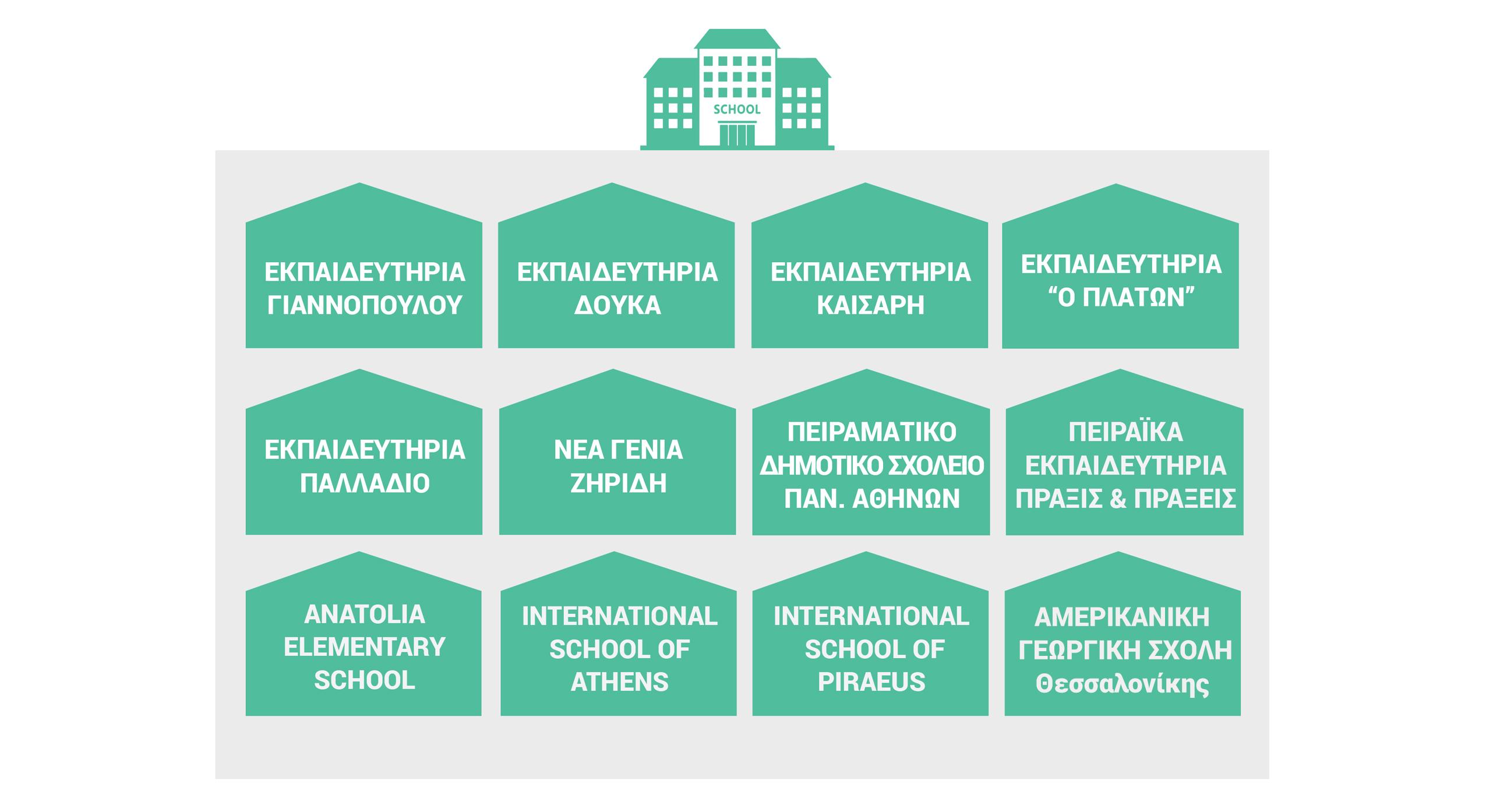 """Σχολεία που συμμετείχαν: ΕΚΠΑΙΔΕΥΤΗΡΙΑ ΓΙΑΝΝΟΠΟΥΛΟΥ, ΕΚΠΑΙΔΕΥΤΗΡΙΑ ΔΟΥΚΑ, EΚΠΑΙΔΕΥΤΗΡΙΑ ΚΑΙΣΑΡΗ, ΕΚΠΑΙΔΕΥΤΗΡΙΑ """"O ΠΛΑΤΩΝ"""", ΕΚΠΑΙΔΕΥΤΗΡΙΑ ΠΑΛΛΑΔΙΟ, ΝΕΑ ΓΕΝΙΑ ΖΗΡΙΔΗ, ΠΕΙΡΑΜΑΤΙΚΟ ΔΗΜΟΤΙΚΟ ΣΧΟΛΕΙΟ ΠΑΝ. ΑΘΗΝΩΝ, ΠΕΙΡΑΪΚΑ ΕΚΠΑΙΔΕΥΤΗΡΙΑ ΠΡΑΞΙΣ & ΠΡΑΞΕΙΣ, ANATOLIA ELEMENTARY SCHOOL, INTERNATIONAL SCHOOL OF ATHENS, INTERNATIONAL SCHOOL OF PIRAEUS"""