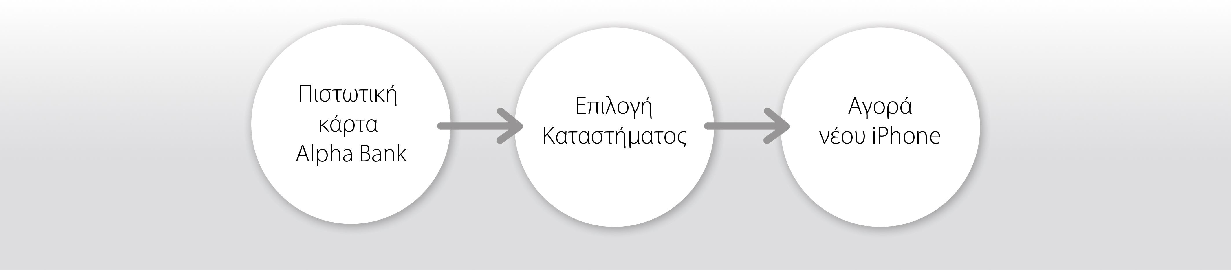 Μπες στο Πρόγραμμα με 3 απλά βήματα